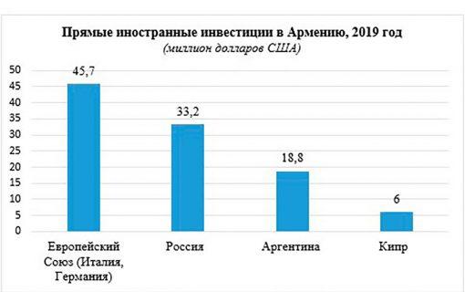 Прямые инвестиции из России в Армению снизился на 73%