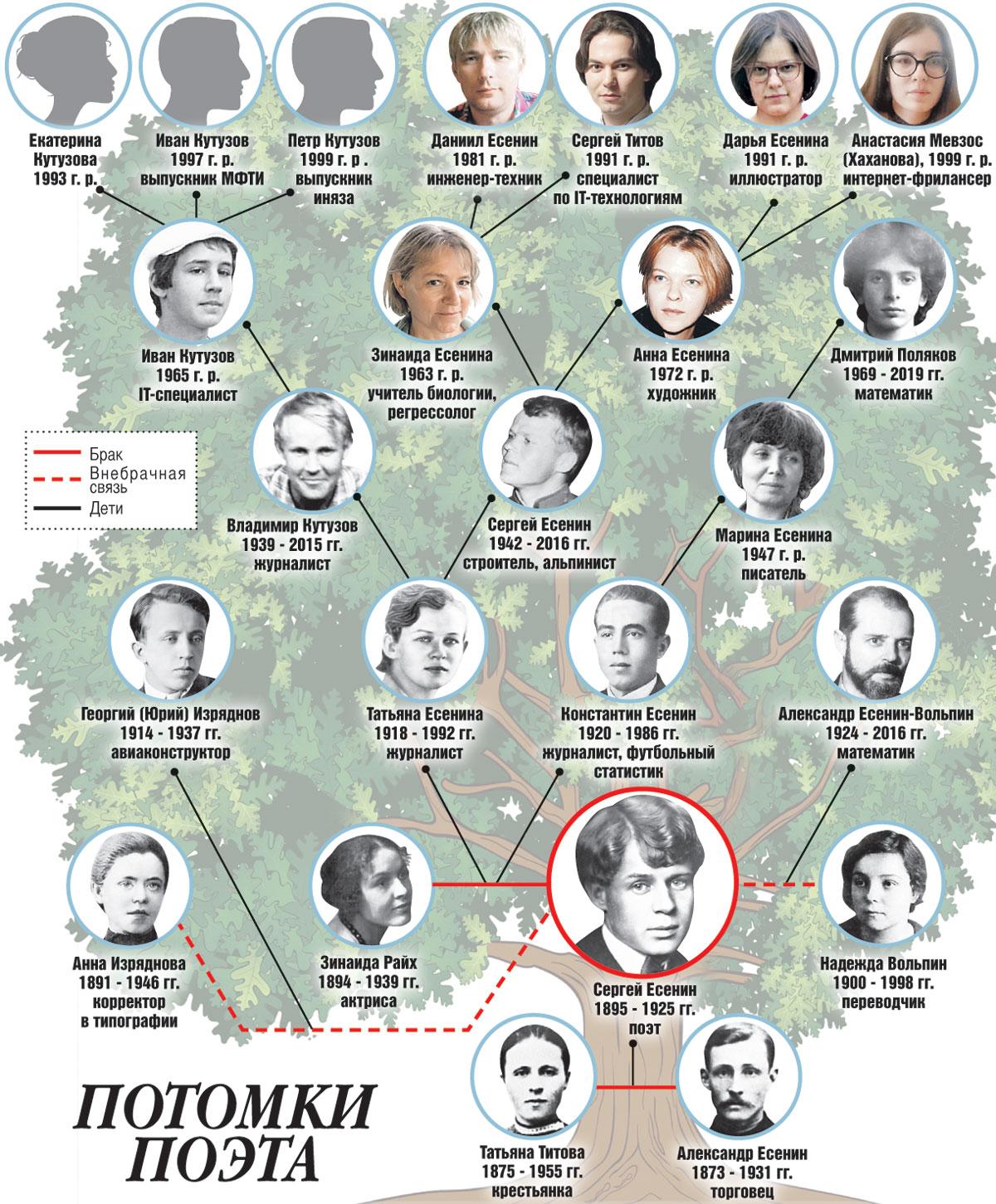 Потомки Сергея Есенина