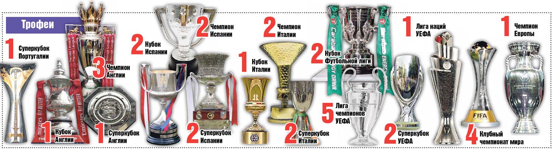 Трофеи Криштиану Роналду