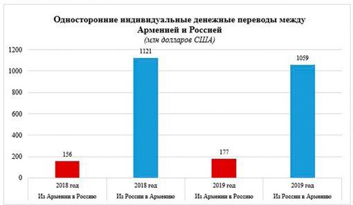 Анализ экономических отношений между Арменией и Россией