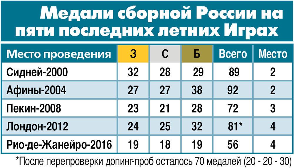 Медали сборной России на пяти последних летних Играх