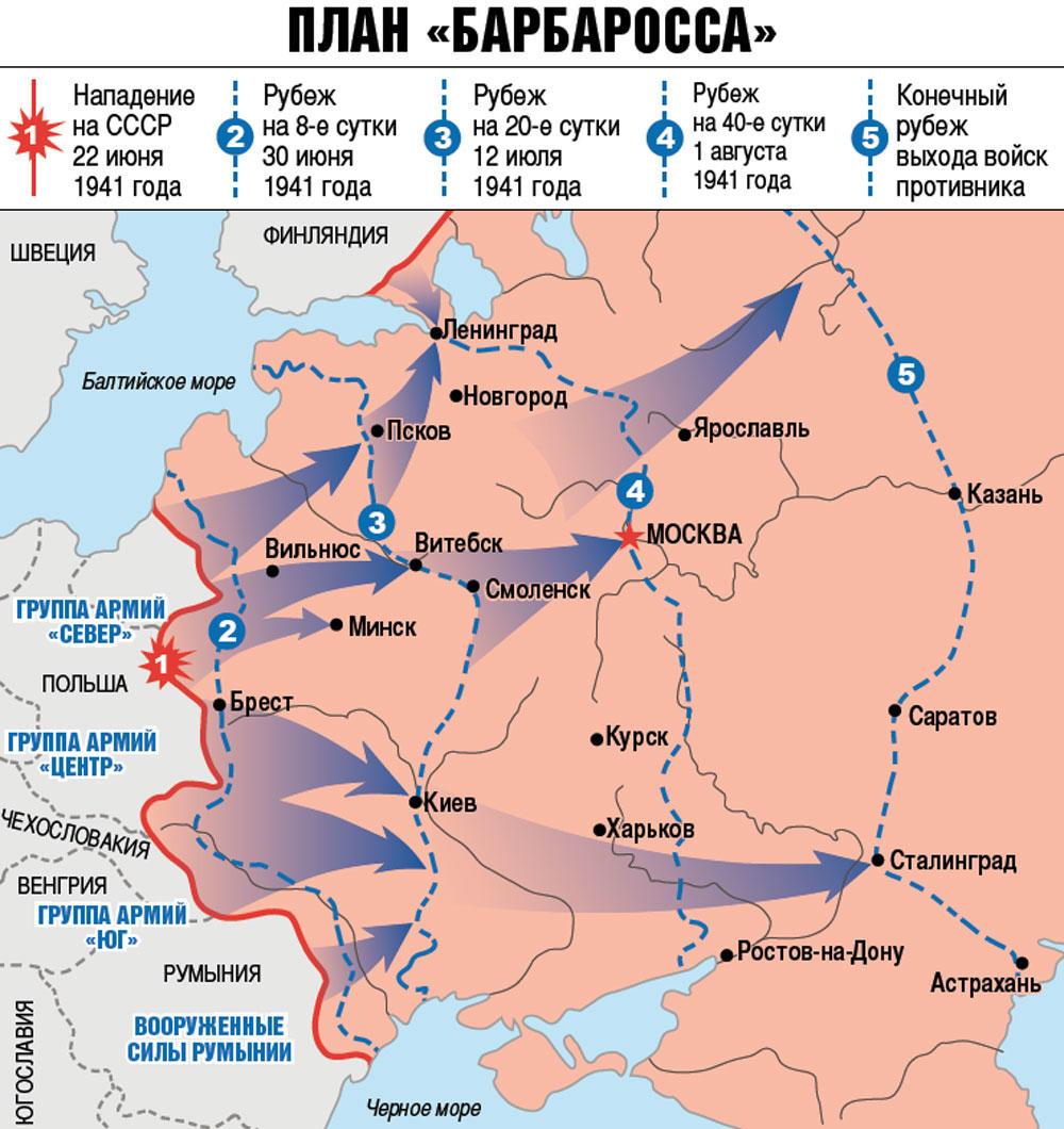 По плану «барбаросса» три немецкие армии должны были быстро выйти на линию Архангельск — Сталинград — Астрахань