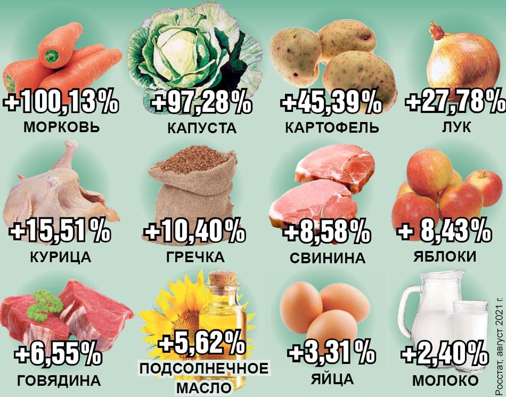 Цены на продукты выросли максимально за 5 лет