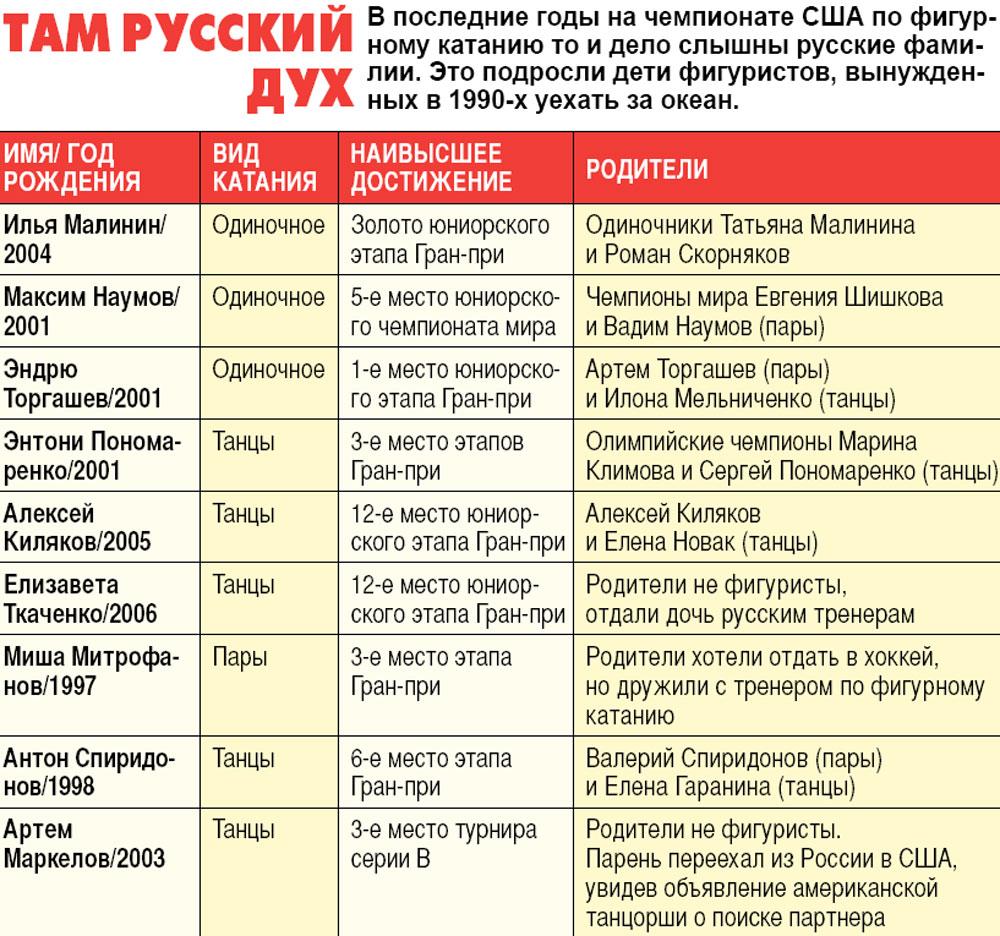 В последние годы на чемпионате США по фигурному катанию то и дело слышны русские фамилии. Это подросли дети фигуристов, вынужденных в 1990-х уехать за океан.
