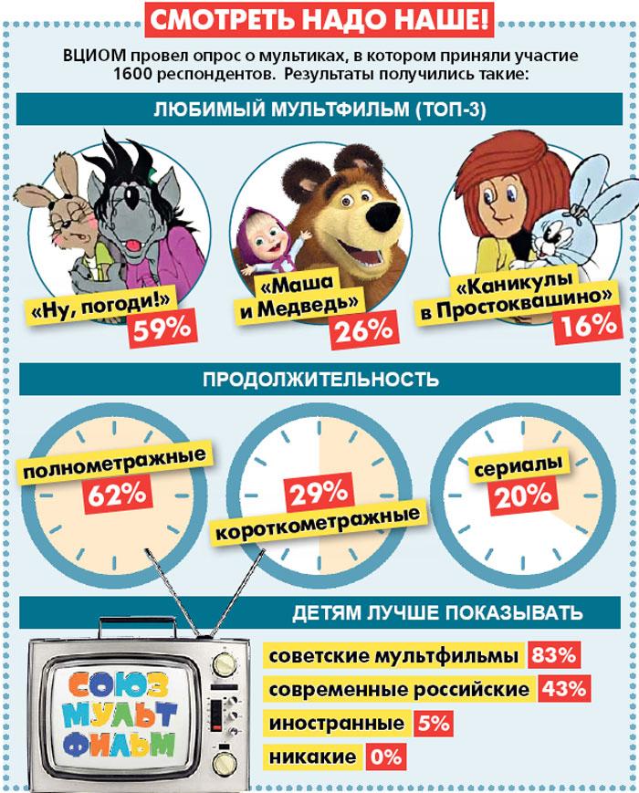 ВЦИОМ провел опрос о мультиках, в котором приняли участие 1600 респондентов