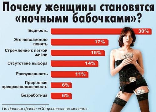зачем становятся проститутками