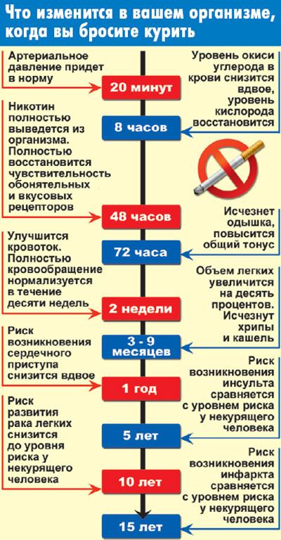 Успокоительные когда бросаешь курить