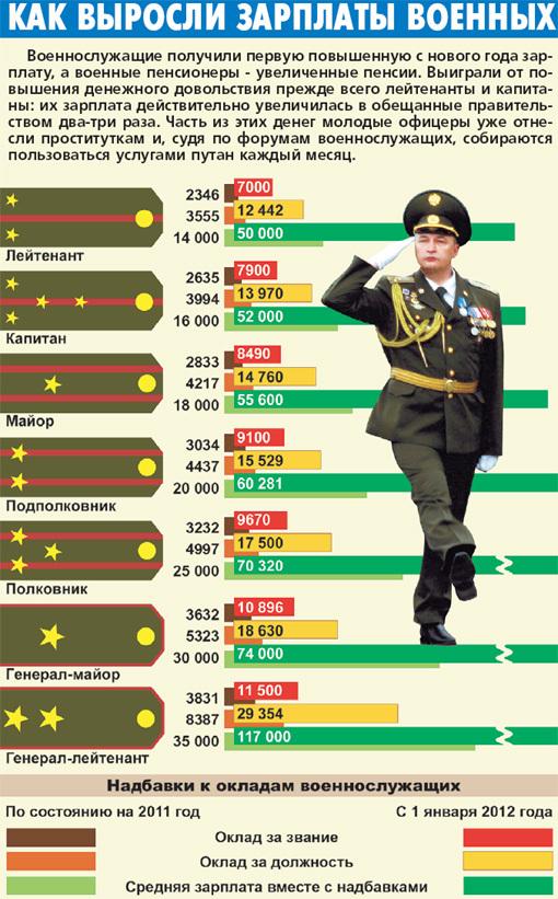Glissade повышение зарплаты военным в 2016 году последние новости можно классифицировать