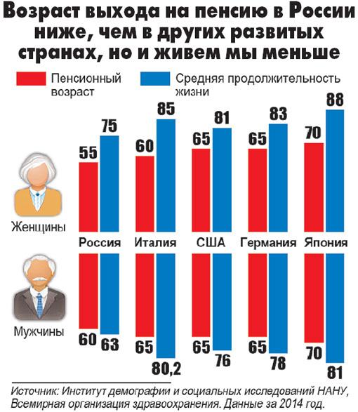 Будут ли увеличивать пенсионный возраст фсин россии сих пор