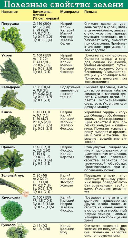 какие витамины в рукколе