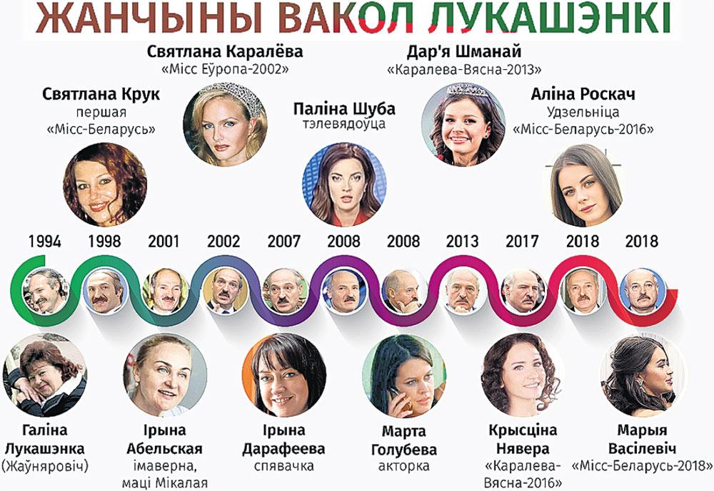 Наши белорусские коллеги с портала belsat.eu сделали такую инфографику, обозначив, какие дамы находились рядом с Александром Григорьевичем в разные годы